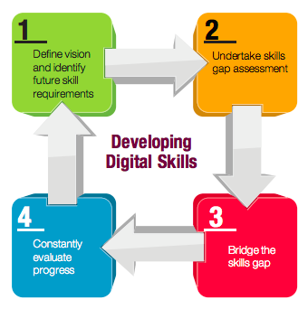 Developing digital skills