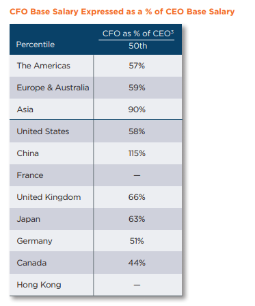News: Base salaries of CEOs in Asia are significantly below the