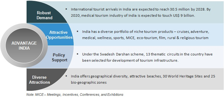 Tourism industry India