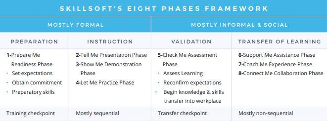 skillsoft framework