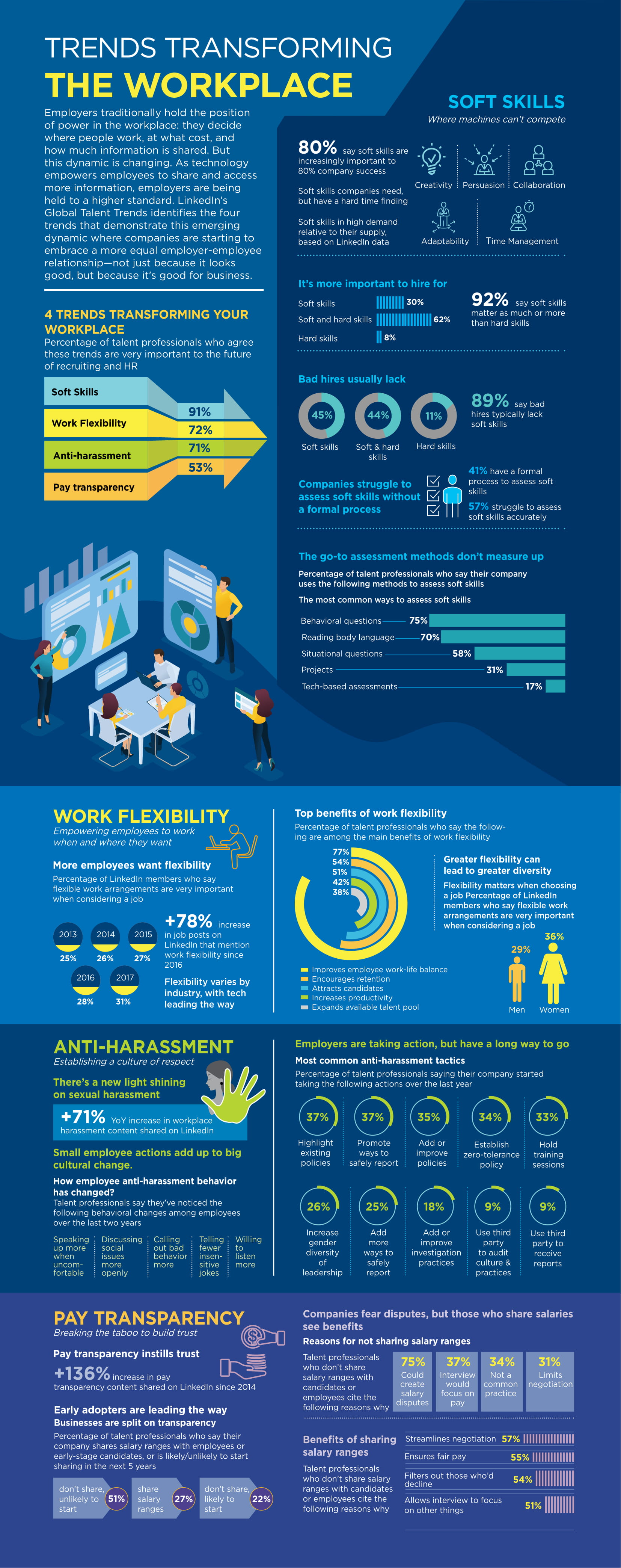 Article Infographic Trends Transforming The Workplace