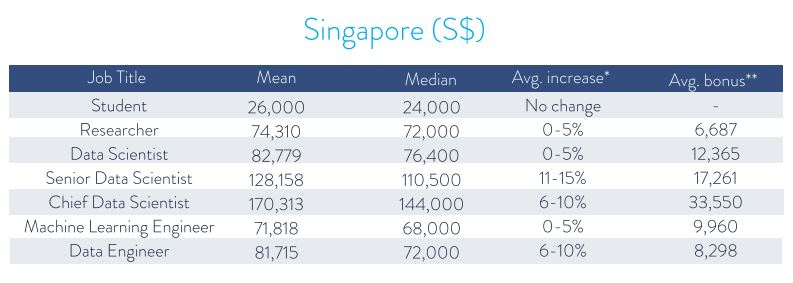 News: Data professionals in Singapore are being paid S