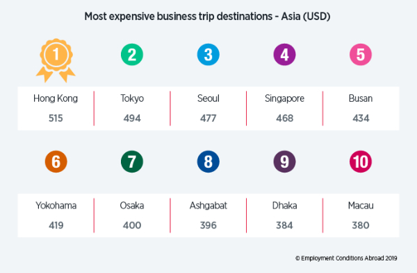 Most expensive locations in Asia