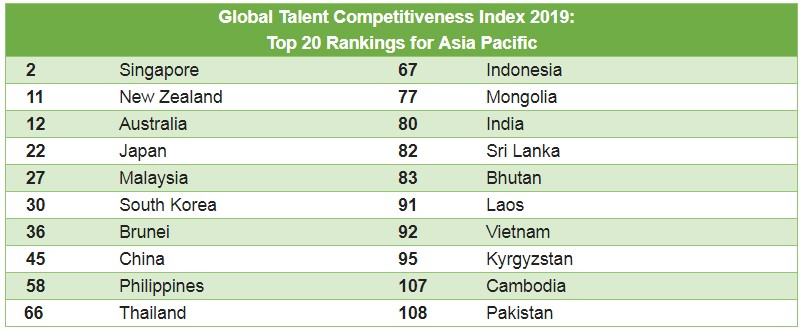 Singapore tops APAC in talent competitiveness