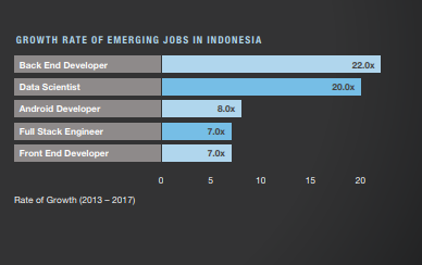 Article: Top skills in demand in Indonesia — People Matters