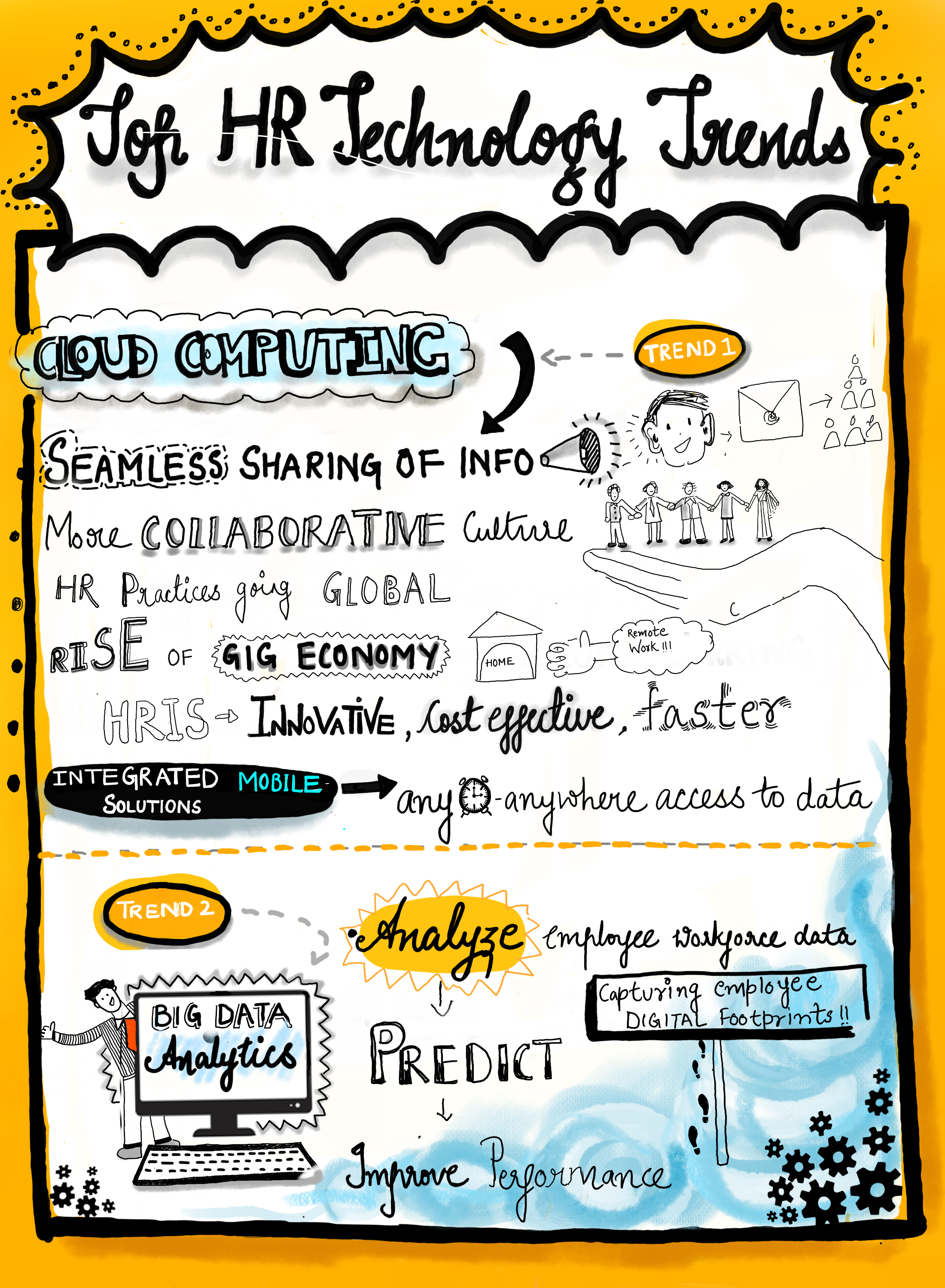 article  sketchnote  top hr technology trends  u2014 people matters