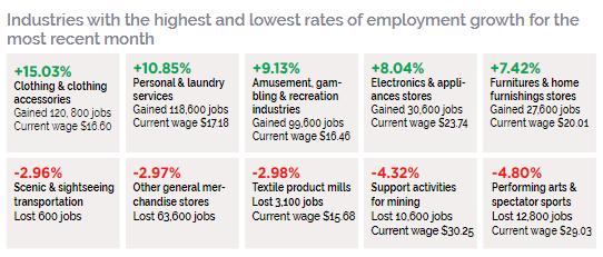 employment_growth