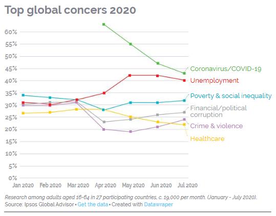 Top_Global_Concerns_2020