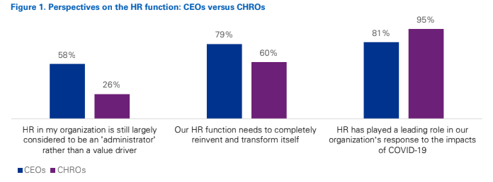 KPMG: 60% CHROs Feel HR Function Needs to Completely Reinvent Itself