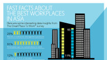 Fast Facts about Best Workplaces in Asia