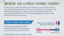 Where do CHROs stand today?