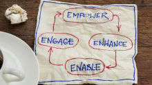 Changing dynamics of Employee engagement