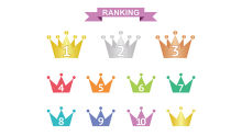 B-school rankings- Need for credibility