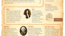 How did the word 'entrepreneur' originate?