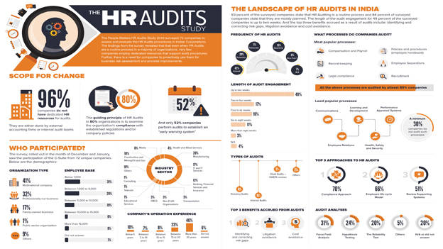 82 best HR Infographics images on Pinterest | Human resources ...