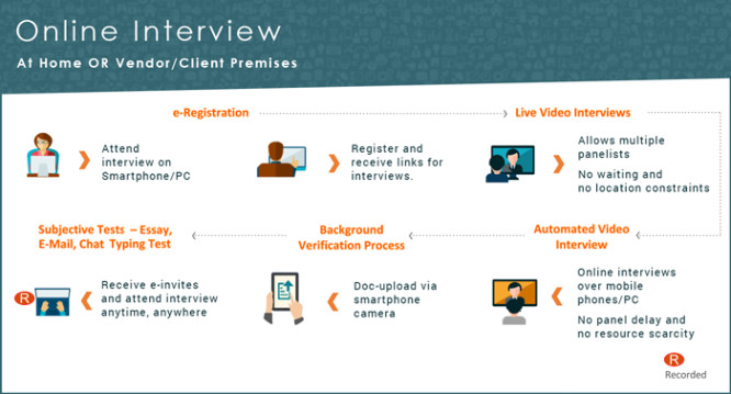 Online Interview Process