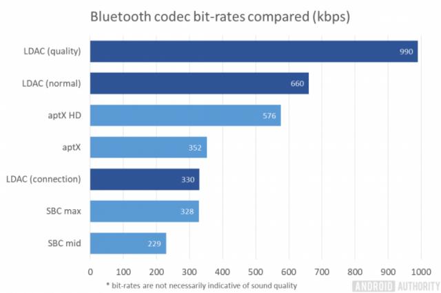 Codec phát nhạc trên Bluetooth