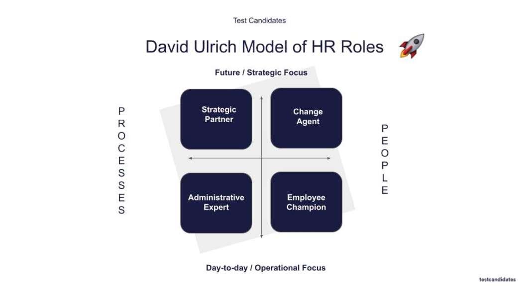 David Ulrich HR Model