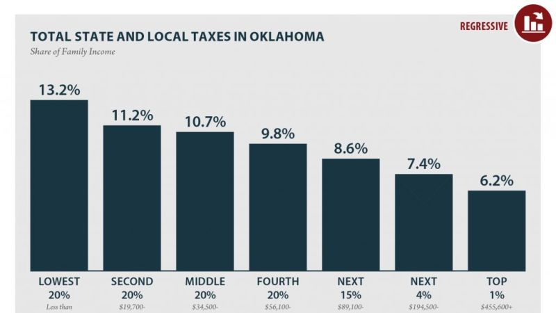 Unfair OK Tax Structure