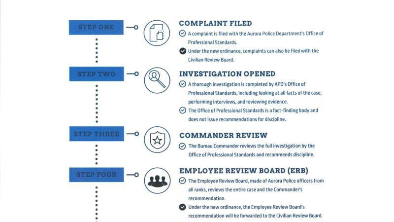 civilan review board