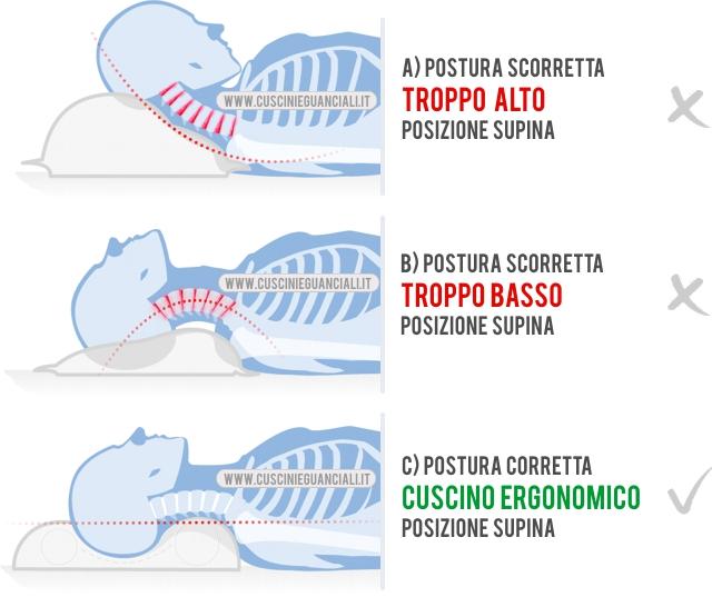 Posizione Cuscino Cervicale.Postura Supina Corretta Pillux