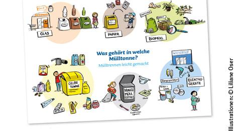 Zusammen daheim: Mülltrennen leicht gemacht - ein Poster
