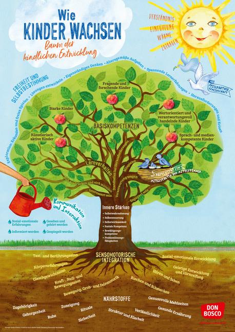 bäume spielerisch kennenlernen)