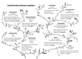 Innenansicht Doppelseite mit schwarz-weißer Illustration von Stammbaum