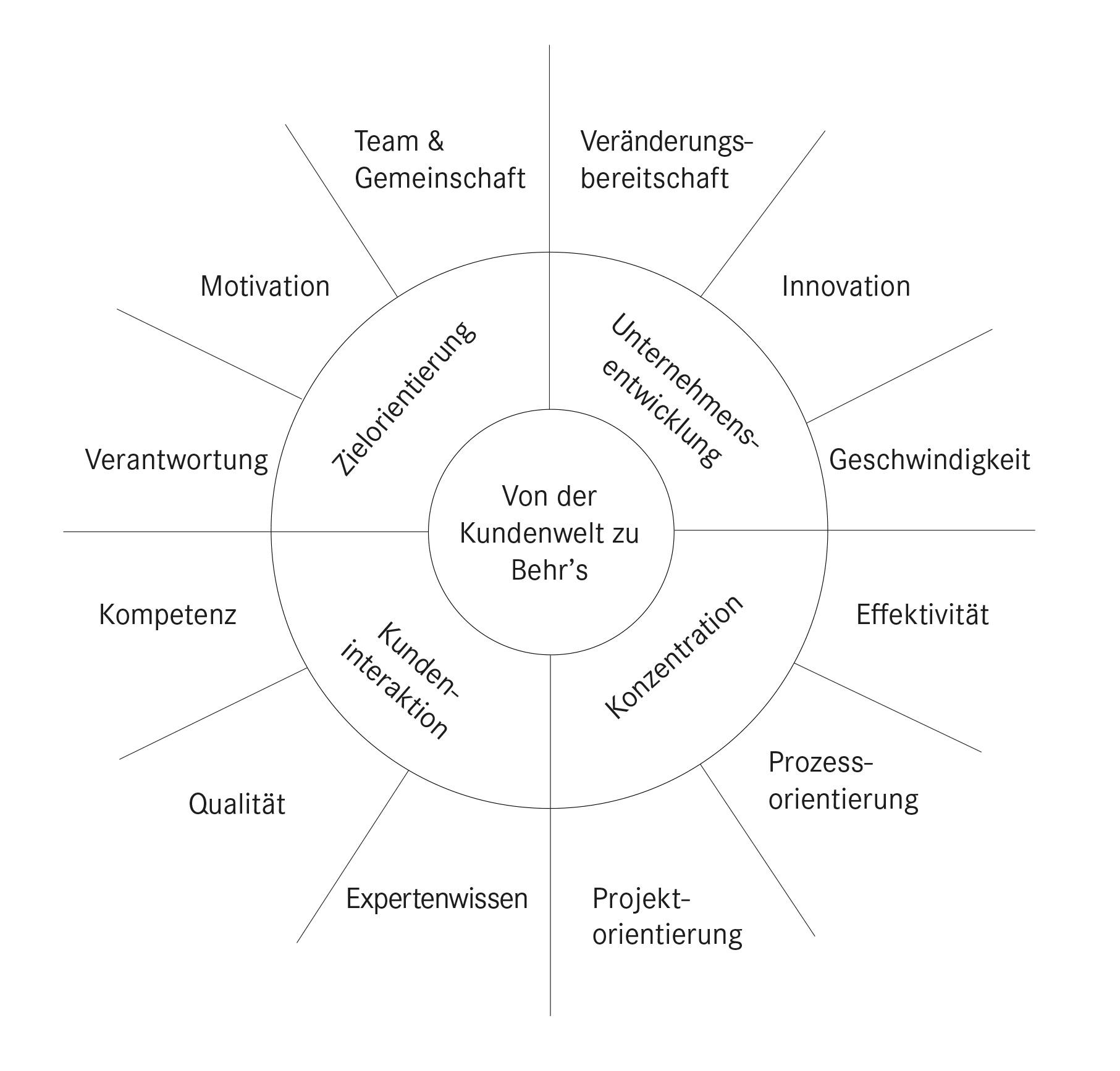 Unternehmensgrafik