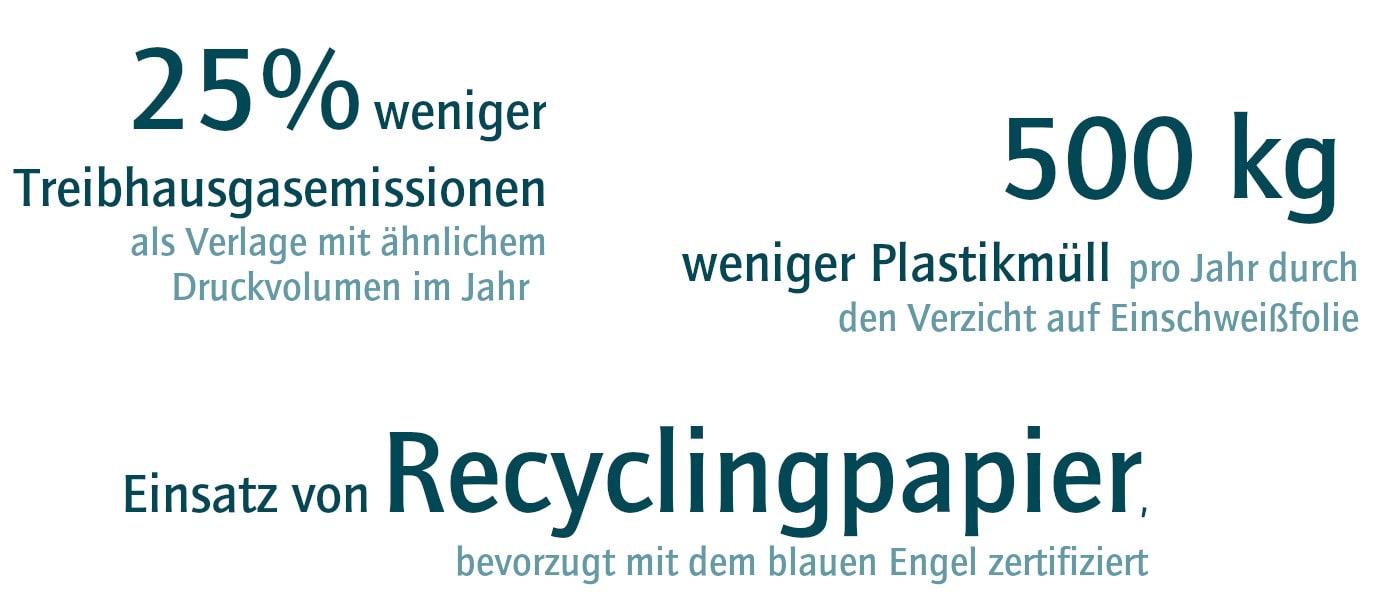 Weniger Treibhausgasemissionen, weniger Plastikmüll, Einsatz von Recyclingpaper