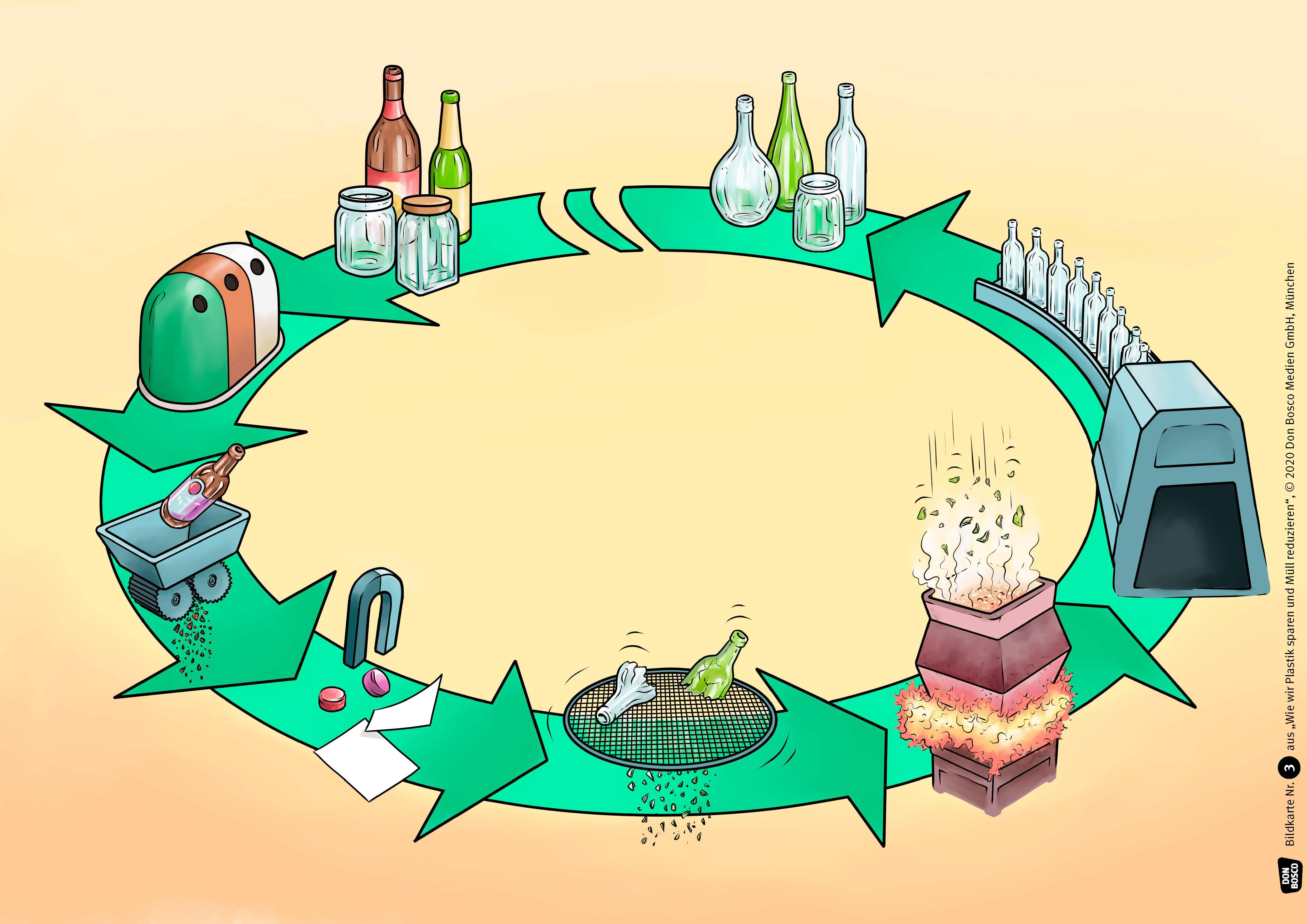 Innenansicht zu Wie wir Plastik sparen und Müll reduzieren. eKami.