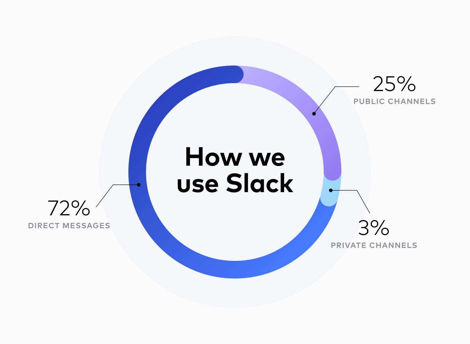 How many messages in Slack are DMs