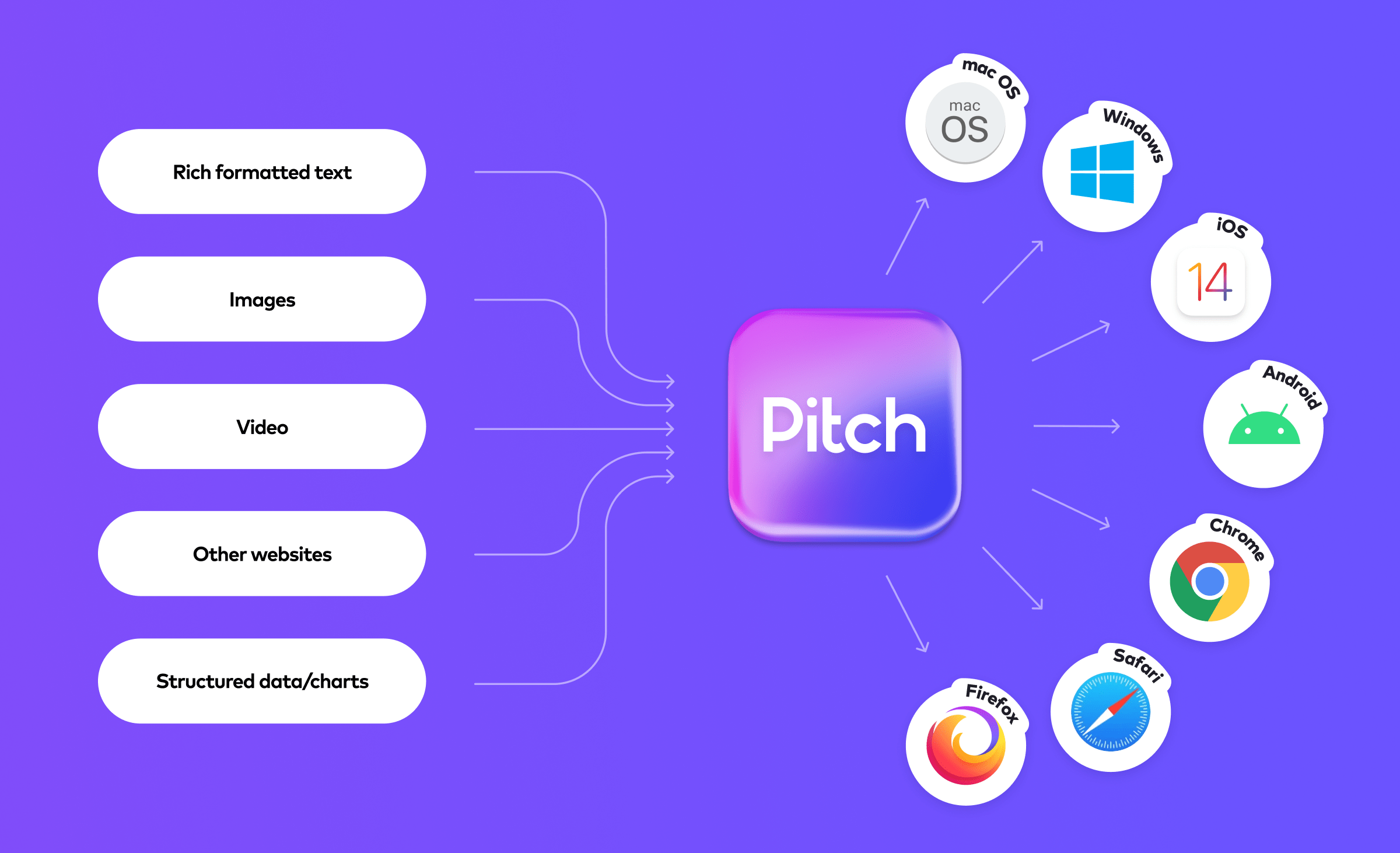Pitch integrates with all content types and browsers