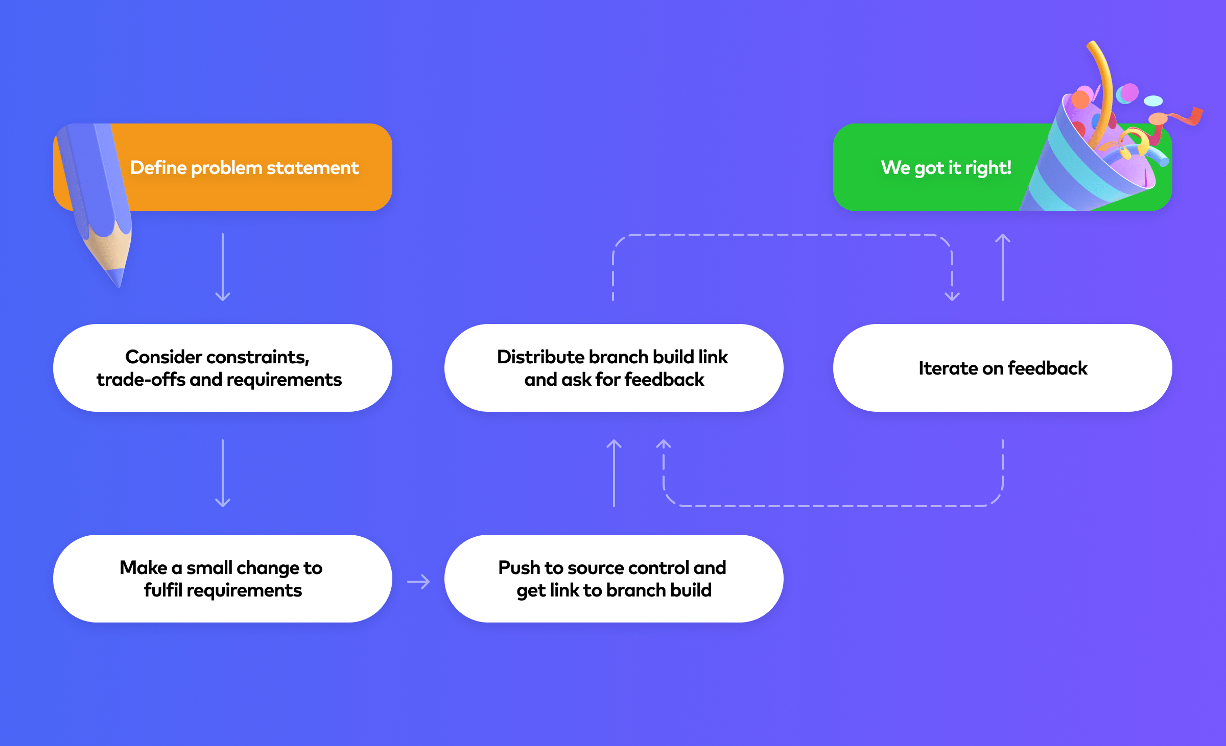 An example process for testing a new feature or improvement