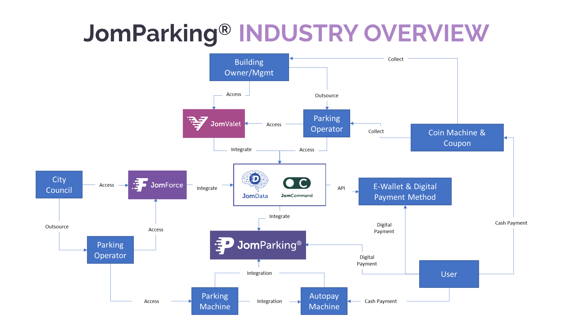 JomParking® Industry Overview