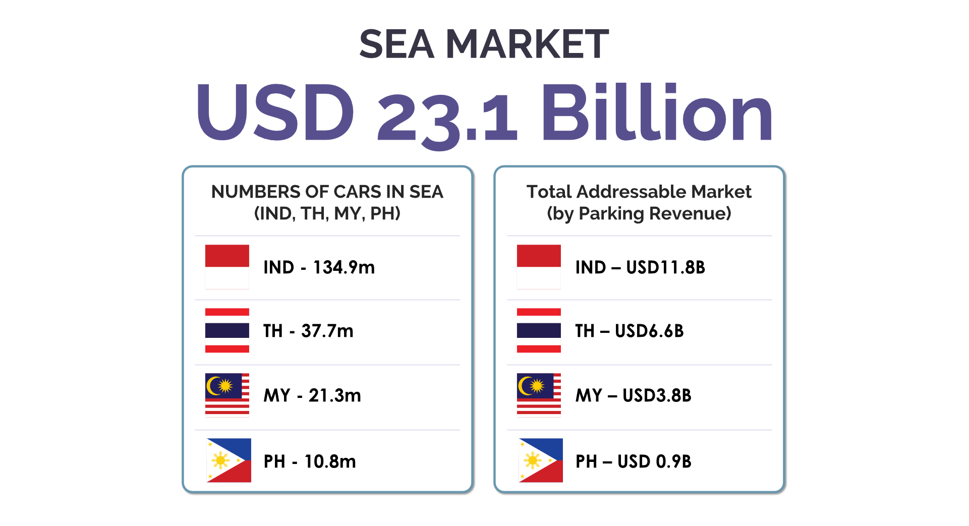 SEA Market