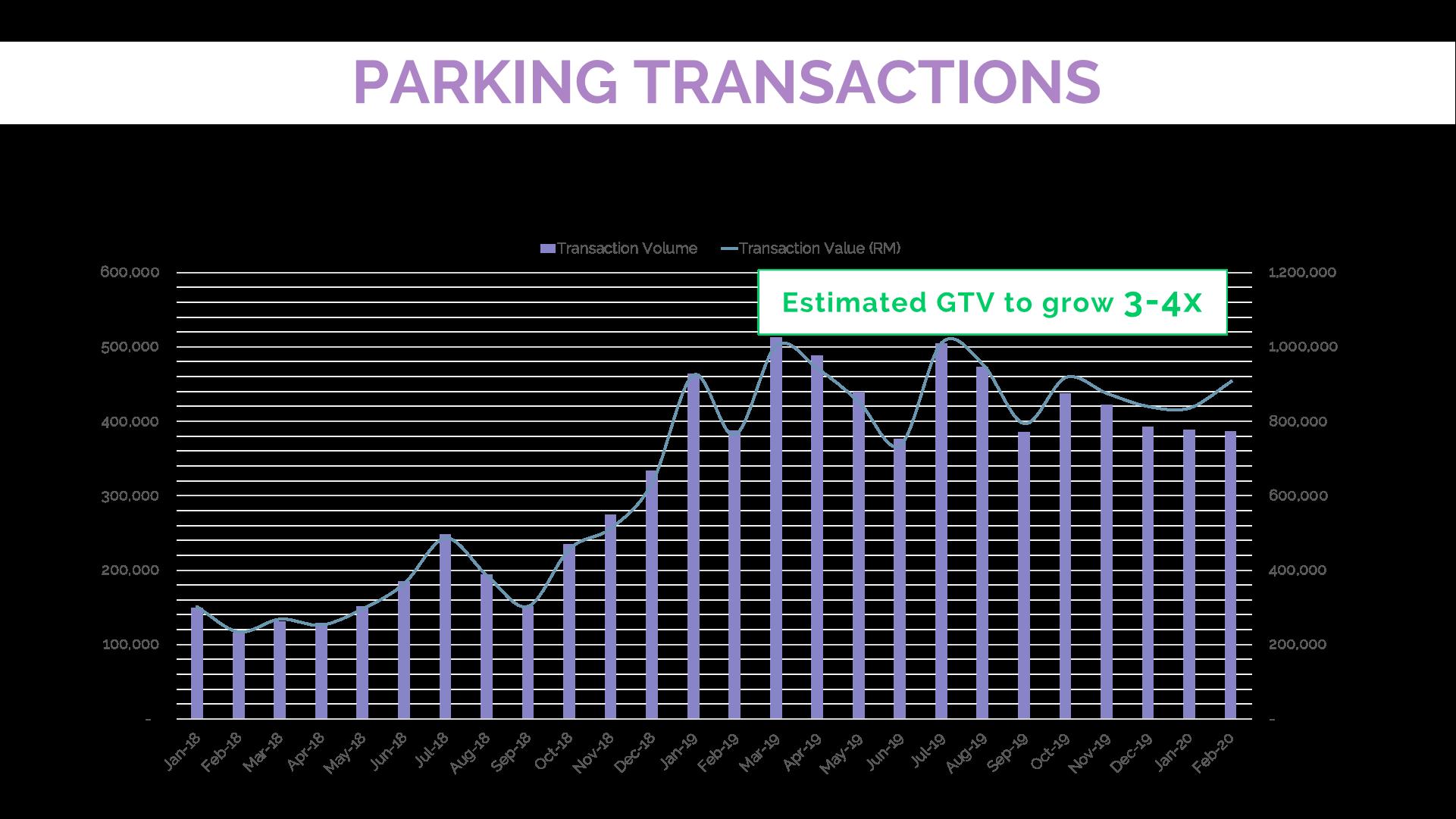 Parking Transaction