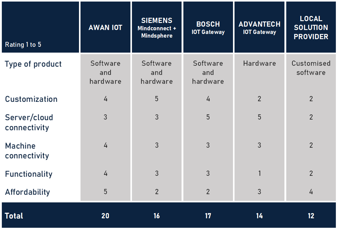 awan iot industrial competition