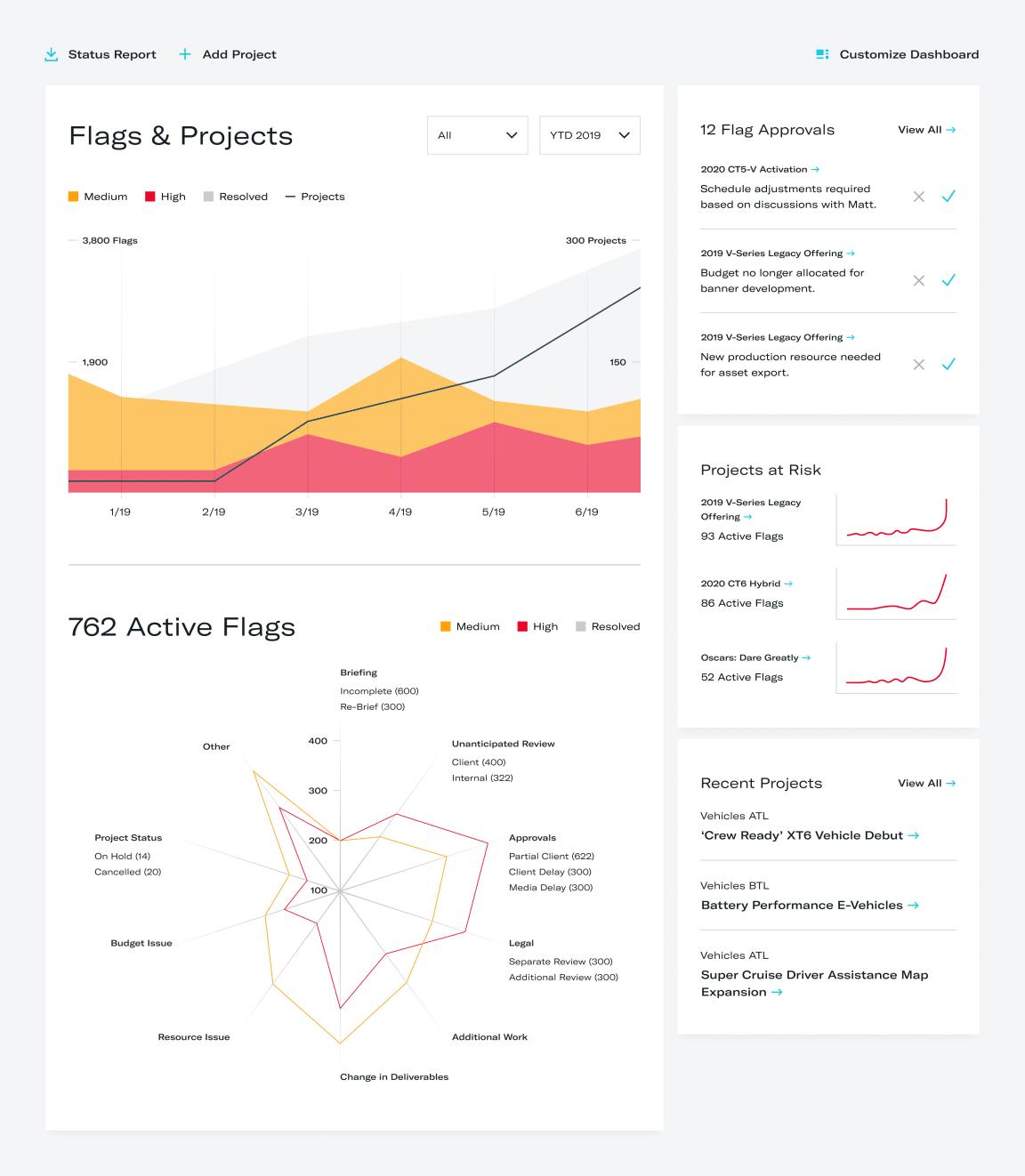 Customizable dashboard high risk spider chart
