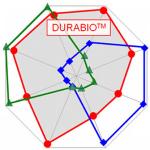 Durabio - ekologiczny filament…
