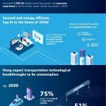 W 2030 r. pojazdy autonomiczne…