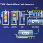 Could pyrolysis help the world…
