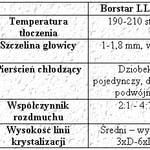 Processing properties of Borstar…