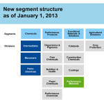 BASF optimizes its organizational…