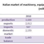 Ogromny wzrost sprzedaży włoskich