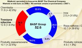 Rozmowa z Dyrektorem Działu Tworzyw Sztucznych BASF Polska