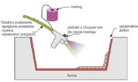 Proces wytwórczy kompozytów metodą spray-up