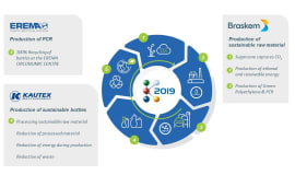 K-2019: Braskem, Kautex und Erema demonstrieren einen geschlossenen Kunststoffkreislauf