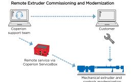 Coperions Lösungspaket für Extruder-Service in herausfordernden Zeiten