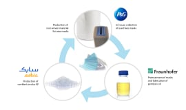Fraunhofer, SABIC and Procter & Gamble join forces in closed-loop recycling pilot project